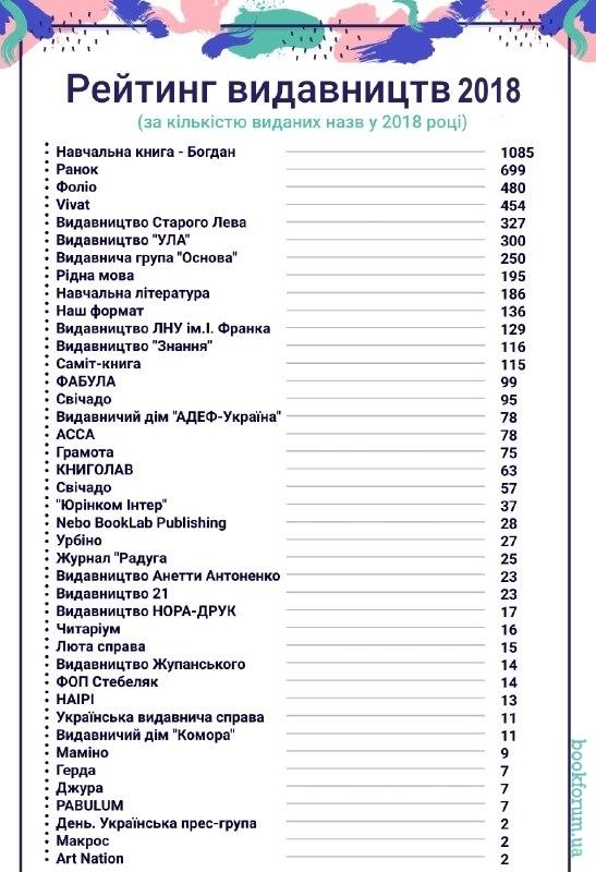 рейтинг видавництв за кількістю назв